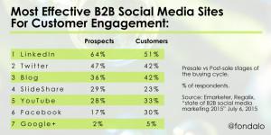Most Effective B2B Social Sites