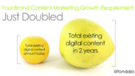 Brand Content Marketing Growth Requirement Just Doubled