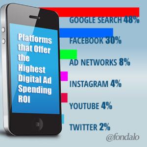 Best digital ad ROI platforms